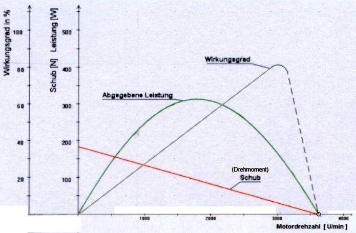 wirkungsgrad elektromotor formel